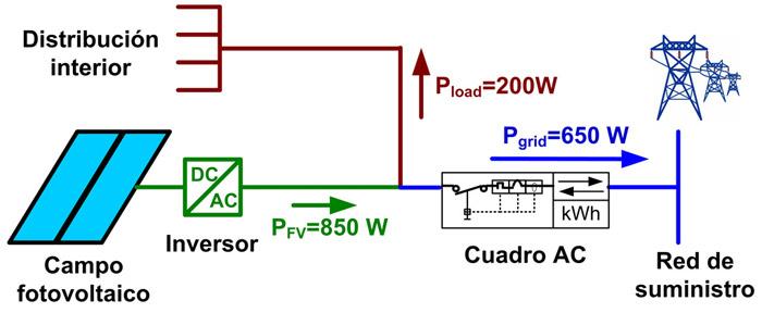 Curso Proyectos De Sistemas Fotovoltaicos